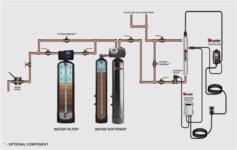 water softener diagram greg reyneke