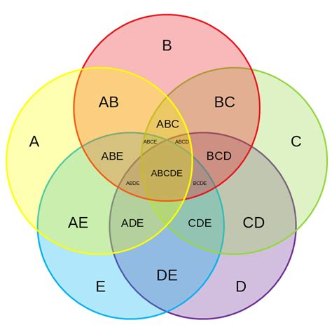 venn diagram 5 circles template outletsonline info