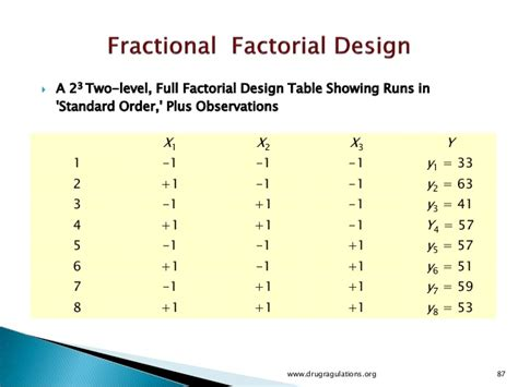 design expert fractional factorial pharmaceutical design of experiments for beginners
