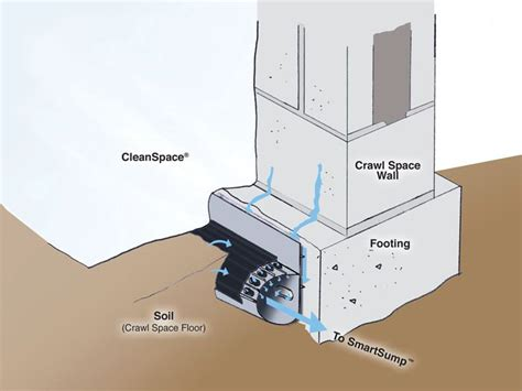 Vapor Barrier Ceiling Paint Smart Crawl Space Drain System Installation In Mansfield