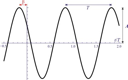 oscilacion en ondas archivo oscilaciones mas x png