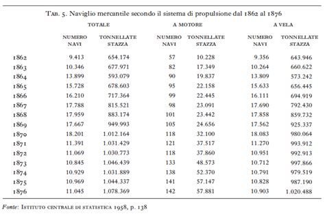 tavola dei numeri periodici trasporti e comunicazioni in quot l unificazione quot