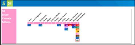 treno novara porta garibaldi passante ferroviario tutte le tratte passante