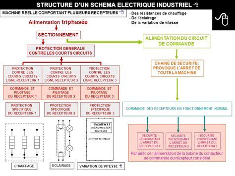Schema De Commande Eclairage by Structure D Un Schema Electrique Industriel Ppt