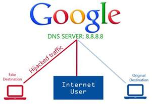 Dns by Google Public Dns Server Traffic Hijacked
