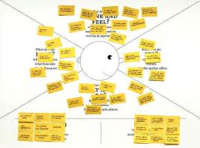 empathy map template empathy map