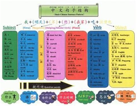 question pattern sentence exles chinese sentences chinese and sentences on pinterest