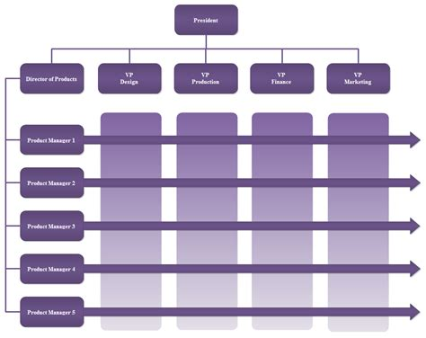 Matrix Org Chart Org Charting Organizational Chart Template