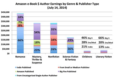 book categories on amazon writers july 2014 author earnings report author earnings