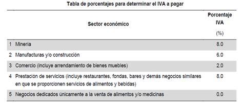 ieps en rif rif 3 beneficios fiscales para el 2015 finanzas y