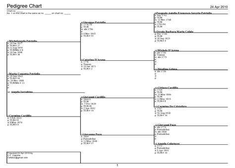 3 generation pedigree chart search results dunia pictures