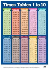 math tables 1 to 10 scalien