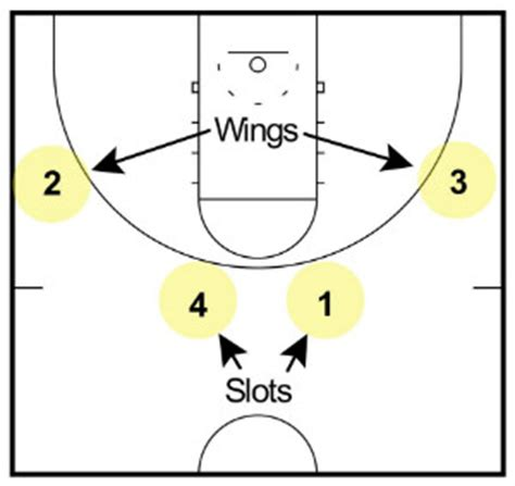 4 In 1 Out 4 out 1 in motion offense complete coaching guide