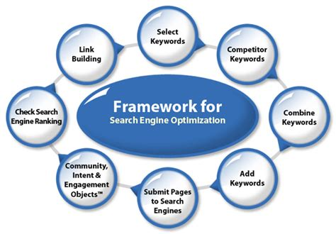 Site Search Optimization by Seo Search Engine Optimization