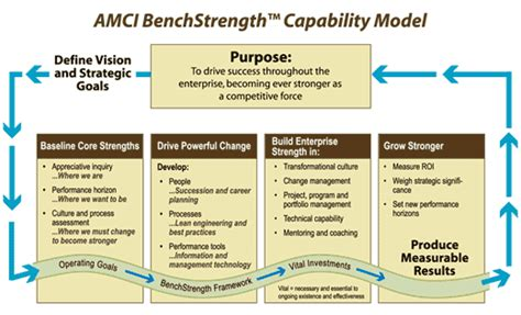 How To Build A Modular Home amci s benchstrength capability model