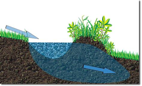 keyline design definition water harvesting and storage the permaculture research