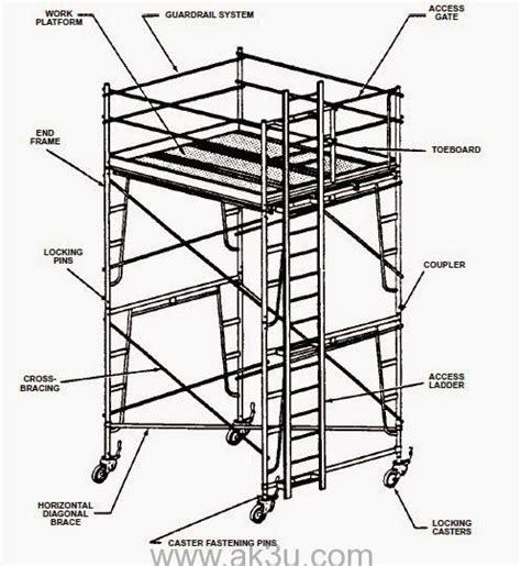 sebutkan dan jelaskan jenis jenis induktor bagian bagian dari perancah scaffolding ak3u