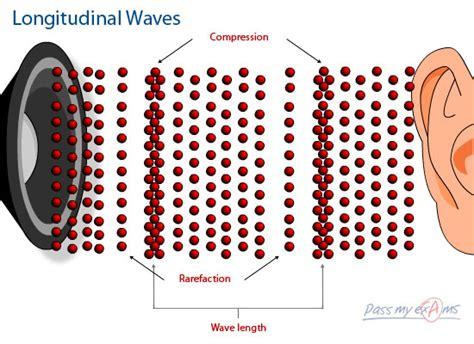 longitudinal wave mrs dzubak 7th grade science