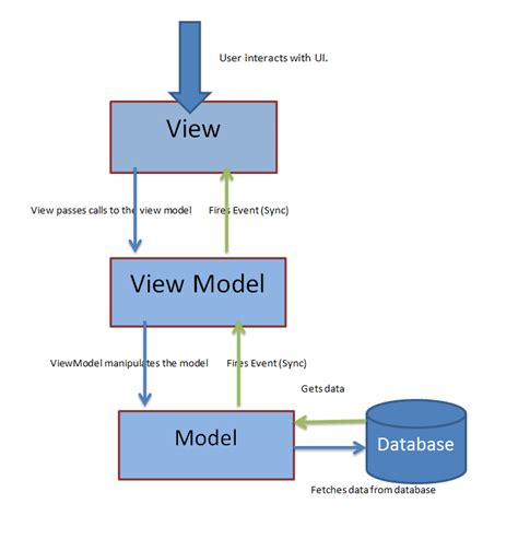 mvvm pattern unit testing archita s blog mvvm an introduction