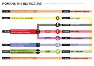 Outline Of The Book Of Romans by Romans The Big Picture Visual Unit