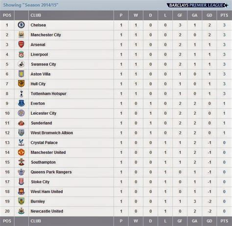 epl table in bbc comfortable furniture bpl log table