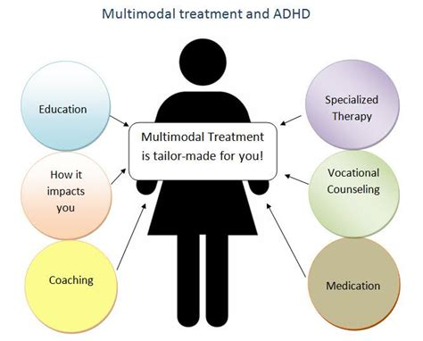 Behaviour Modification Learning Disabilities by Best 25 Treatment For Adhd Ideas On