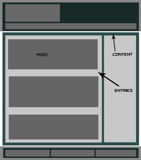 wordpress div layout convert your wordpress theme to html5