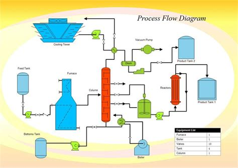 blue print maker chemical engineering process flow diagram make a process flow diagram pfd is commonly used by engineers