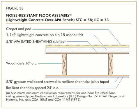 wood building floor sheathing structural engineering  technical topics eng tips