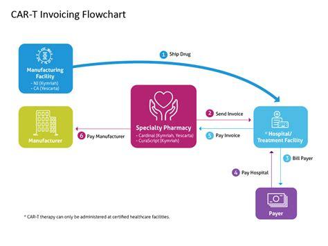 specialty flowchart specialty flowchart create a flowchart