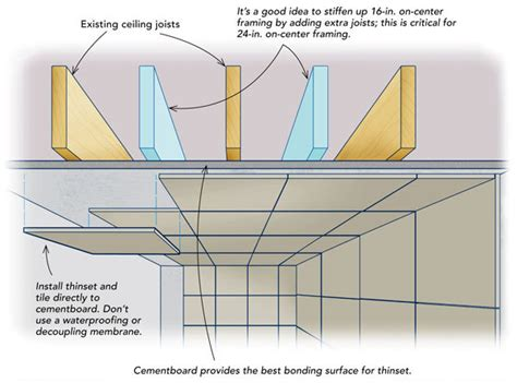 Keep Heavy Tile On The Ceiling Fine Homebuilding Installing Ceiling Tiles