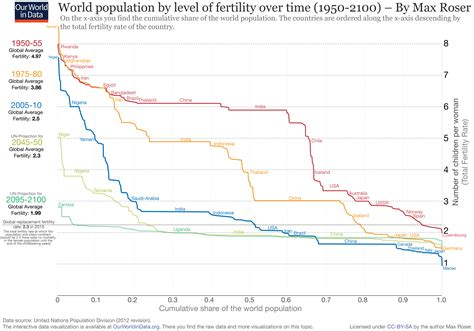 comparitive bar graph of birth rate death rate and mmr fertility our world in data