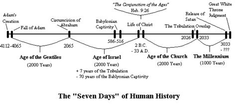 Awesome 7 Church Ages Of Revelation #8: Timeline.gif