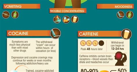 Detox Medications For Nursing by Withdrawal Symptoms Nursing Coffee