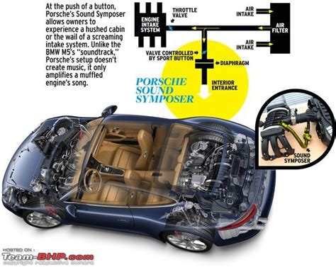 how does a cars engine work 2008 porsche cayenne auto manual engine notes the reality the future sound enhancement team bhp