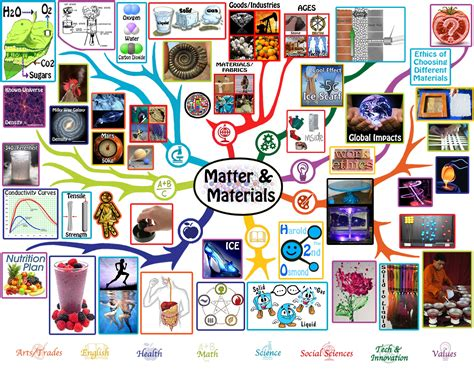 matter material matter materials lesson plan free shared education for