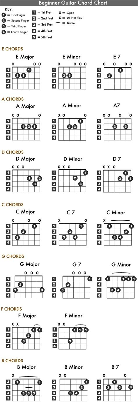 Wonderwall Acoustic Guitar Chords