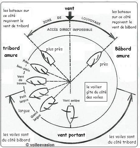 comment dire catamaran en anglais voile 201 vasion diff 233 rents allures