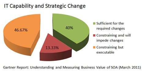 Soa Mba Fees by Research Paper On Service Oriented Architecture