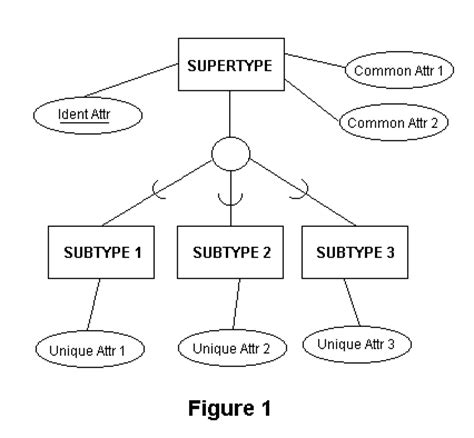 eer diagram definition entity relationship diagrams stack overflow