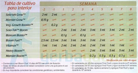 tabla de abonados de grotek autocultivo de marihuana abonos y aditivos grotek nutrientes tablas de cultivo y