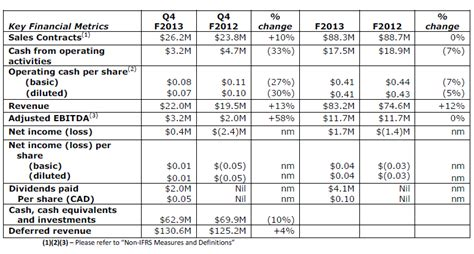 year end report sle absolute software reports fiscal 2013 year end and fourth