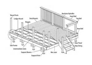decking advice buy decking direct