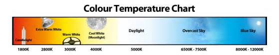 color temp chart how to choose led downlight color temperature