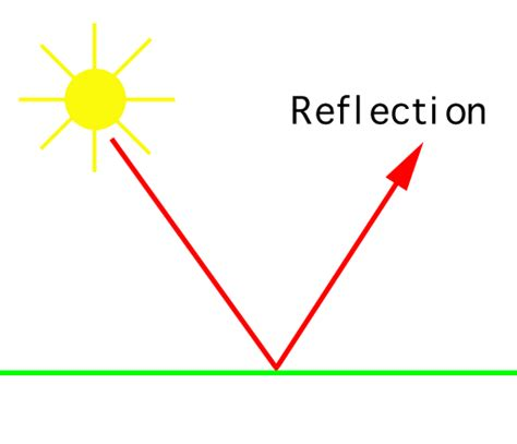 light object intersection