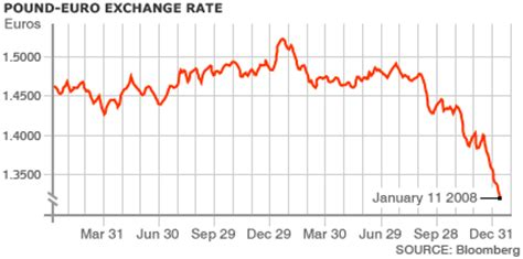 currency converter euro pound bbc news business pound at record low against euro