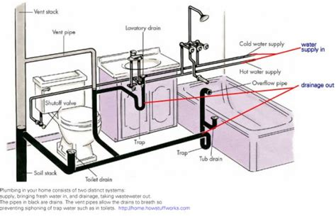 plumbing diagram for a remodel architecture design