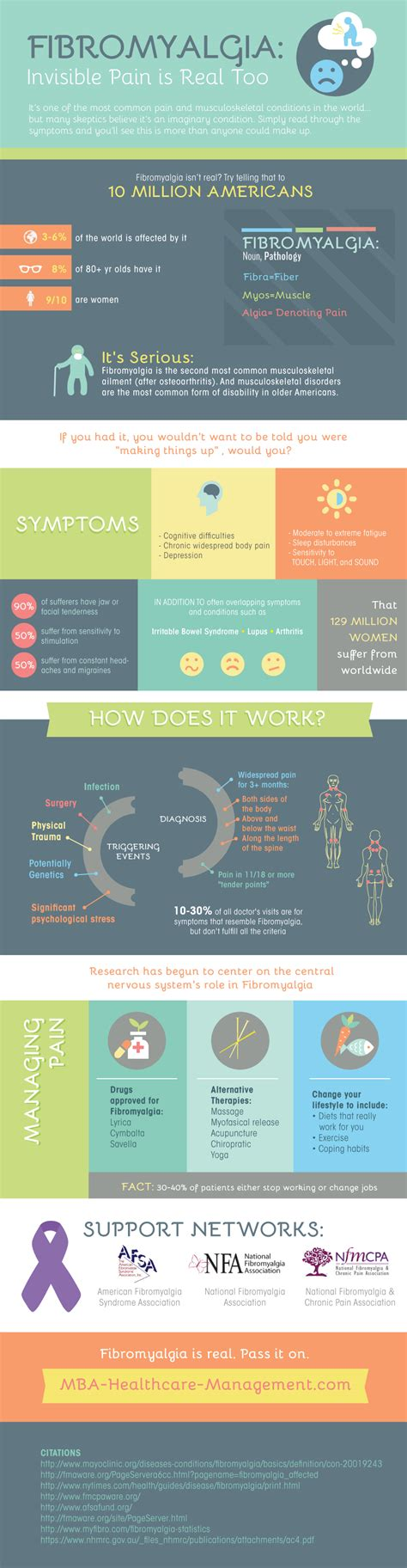 Mba Healthcare Administration Colorado by The Real Of Fibromyalgia An Infographic
