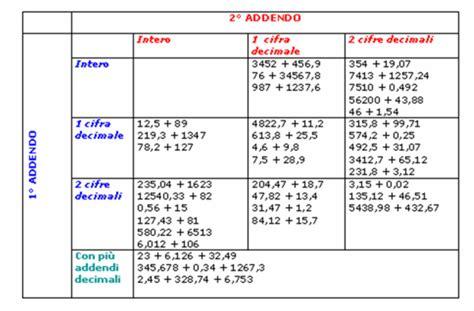 verifica guerre persiane scuola primaria didattica matematica scuola primaria addizioni con numeri