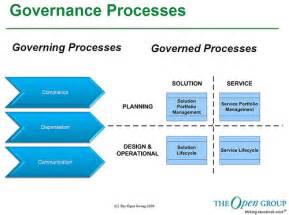 soa service contract template the open s service integration maturity model and